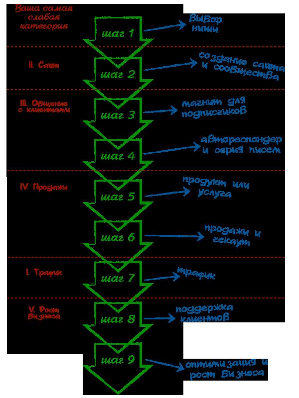 Алгоритм бизнеса в интернете «Формула Дзенпринимателя»